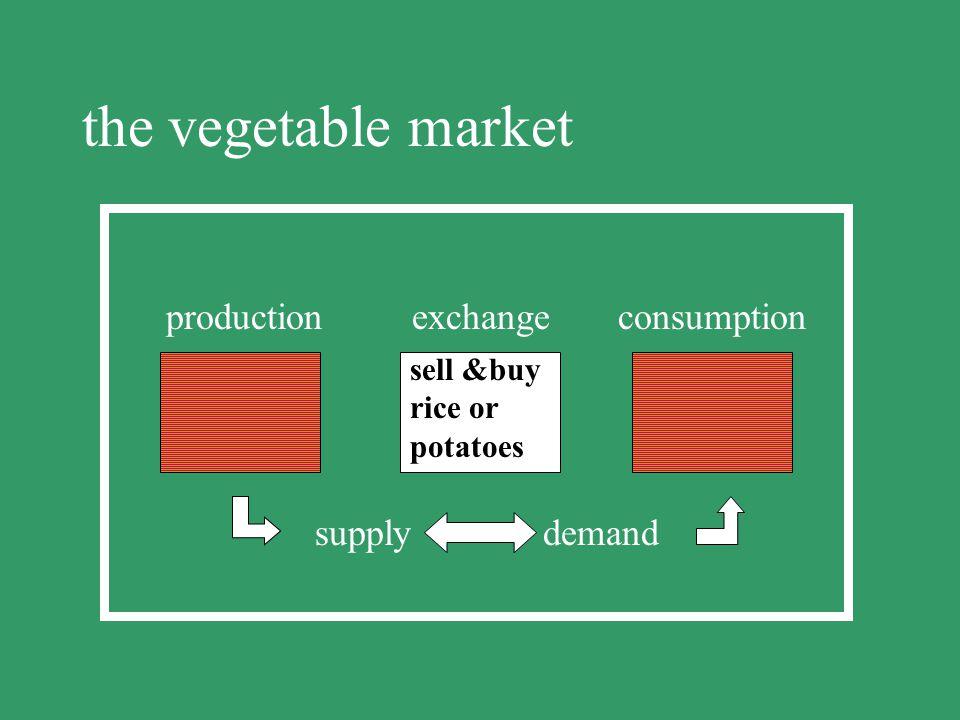 supply demand buy, rent borrow, hire exchange buy, rent borrow, hire supply demand allocation and price fixing