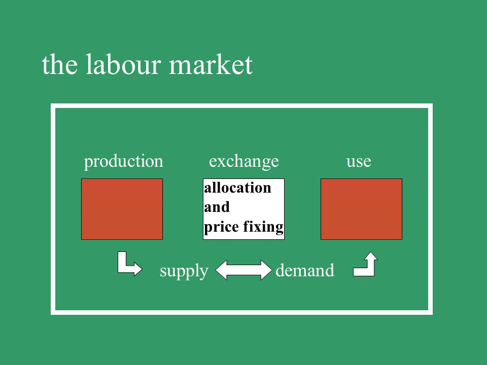 the labour market production exchange use offer&hire of labour potential supply demand