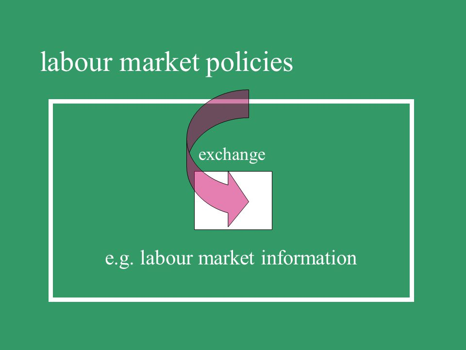 labour market policies production e.g. investing in human resources