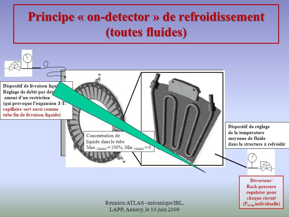 Principe « on-detector » de refroidissement (toutes fluides) Stave pixel: Canal « D » de refroidissement en alu D H =3.6mm, l ~ 83 cm, P ~ 122W/stave