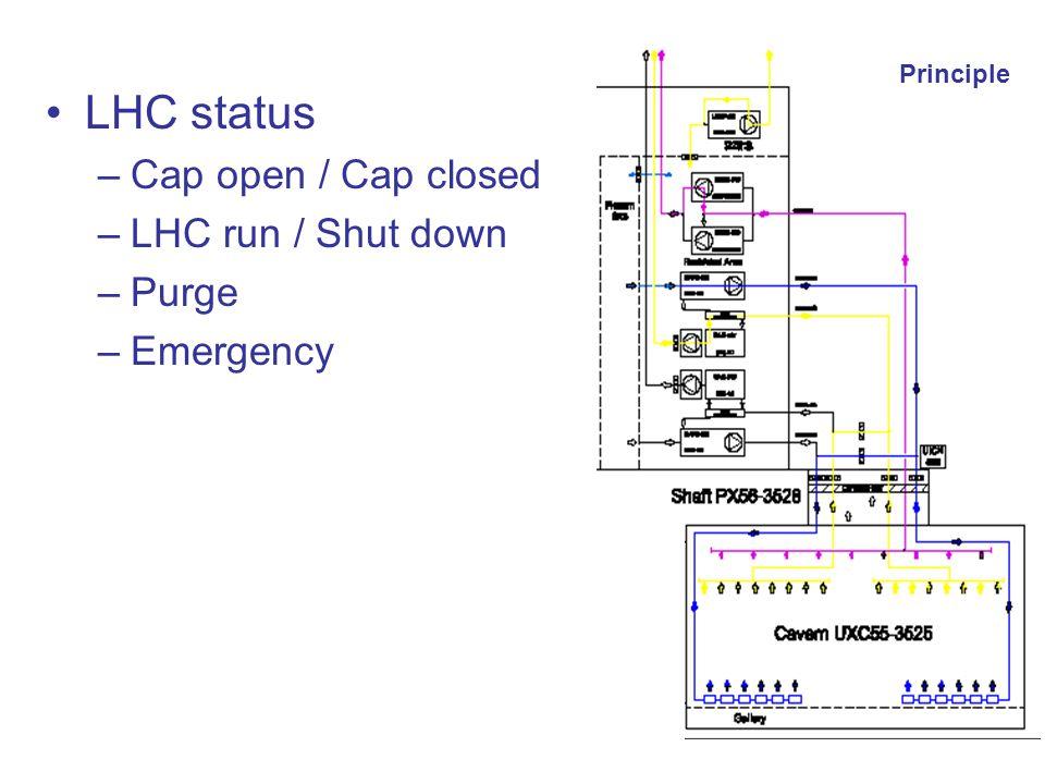 Bernard Pirollet TS-CV-EPA Principle LHC status –Cap open / Cap closed –LHC run / Shut down –Purge –Emergency