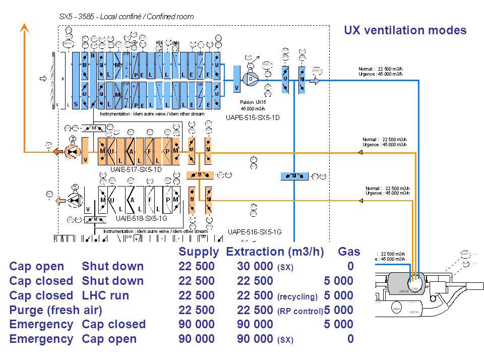 Bernard Pirollet TS-CV-EPA UX ventilation modes Supply Extraction (m3/h) Gas Cap open Shut down22 500 30 000 (SX) 0 Cap closedShut down22 500 22 500 5 000 Cap closed LHC run22 500 22 500 (recycling) 5 000 Purge (fresh air)22 500 22 500 (RP control) 5 000 Emergency Cap closed 90 000 90 000 5 000 Emergency Cap open 90 000 90 000 (SX) 0