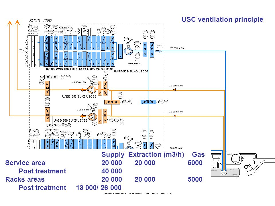 Bernard Pirollet TS-CV-EPA USC ventilation principle Supply Extraction (m3/h) Gas Service area 20 000 20 000 5000 Post treatment40 000 Racks areas20 0