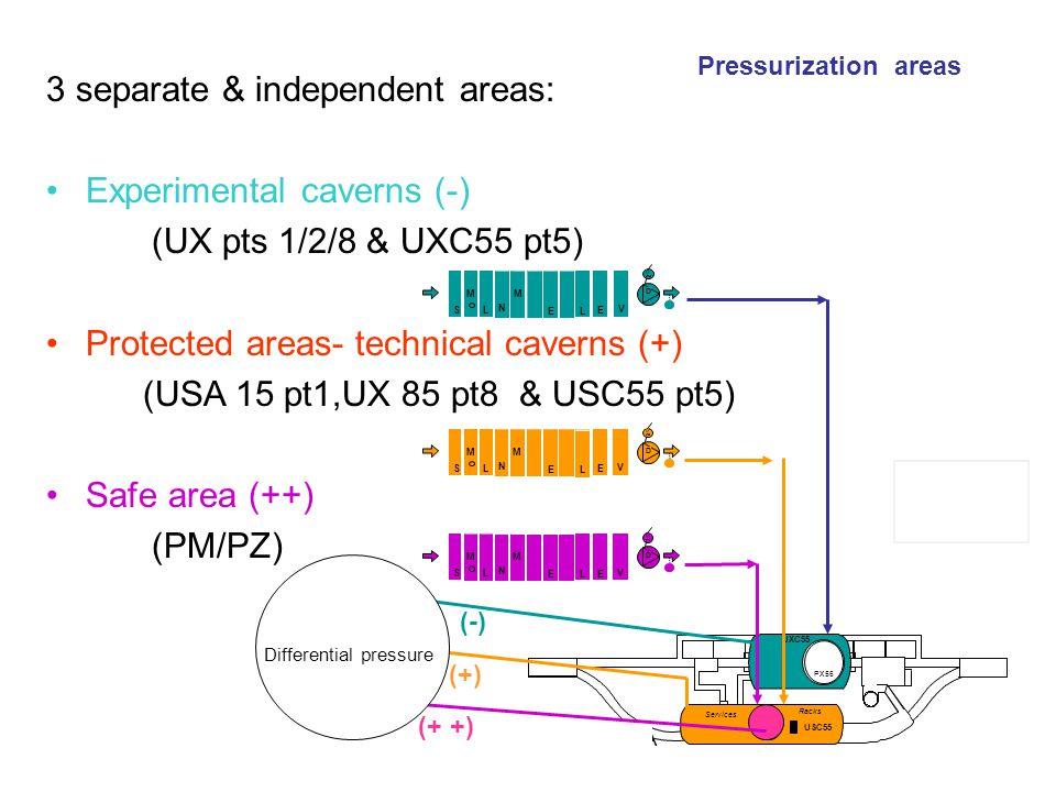 Bernard Pirollet TS-CV-EPA PX56 UXC55 PM54 Services USC55 Racks 3 separate & independent areas: Experimental caverns (-) (UX pts 1/2/8 & UXC55 pt5) Pr
