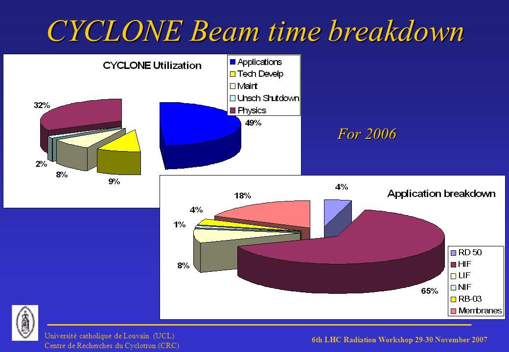 6th LHC Radiation Workshop 29-30 November 2007 Université catholique de Louvain (UCL) Centre de Recherches du Cyclotron (CRC) CYCLONE Beam time breakdown For 2006