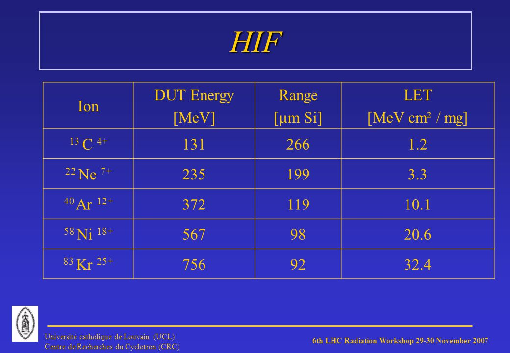 6th LHC Radiation Workshop 29-30 November 2007 Université catholique de Louvain (UCL) Centre de Recherches du Cyclotron (CRC) HIF MHS CP65656EV 32K8 SRAM SEU results