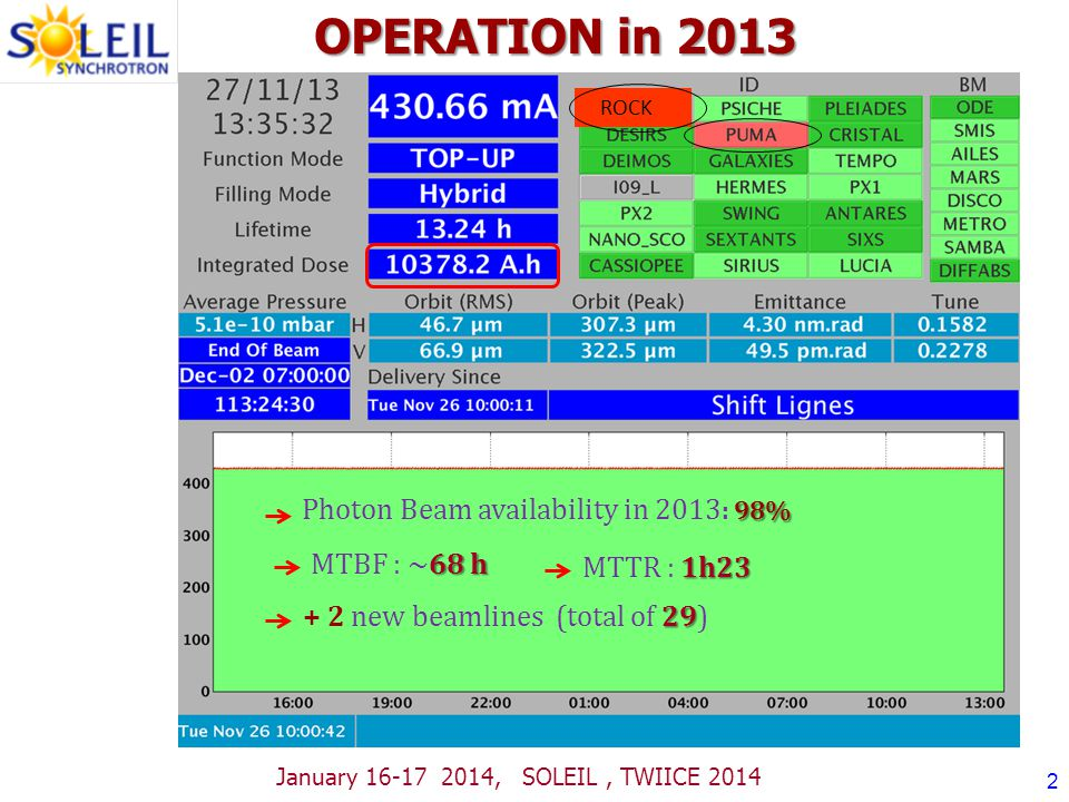 OPERATION in 2013 ROCK 98% Photon Beam availability in 2013 : 98% 29 + 2 new beamlines (total of 29) 68 h MTBF : ~68 h 1h23 MTTR : 1h23 January 16-17 2014, SOLEIL, TWIICE 2014 2