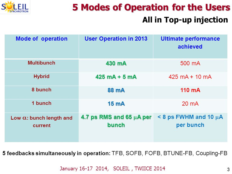 5 Modes of Operation for the Users Mode of operationUser Operation in 2013 Ultimate performance achieved Multibunch 430 mA 500 mA Hybrid 425 mA + 5 mA 425 mA + 10 mA 8 bunch 88 mA 110 mA 1 bunch 15 mA 20 mA Low : bunch length and current 4.7 ps RMS and 65 A per bunch < 8 ps FWHM and 10 A per bunch All in Top-up injection 3 5 feedbacks simultaneously in operation: TFB, SOFB, FOFB, BTUNE-FB, Coupling-FB January 16-17 2014, SOLEIL, TWIICE 2014