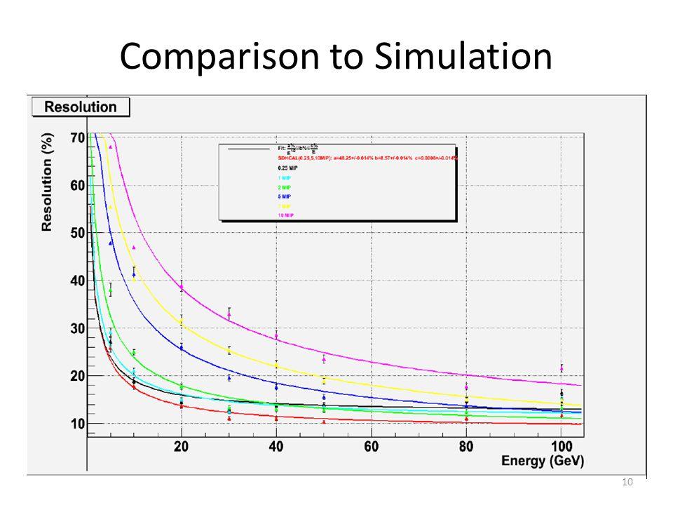 Comparison to Simulation 10
