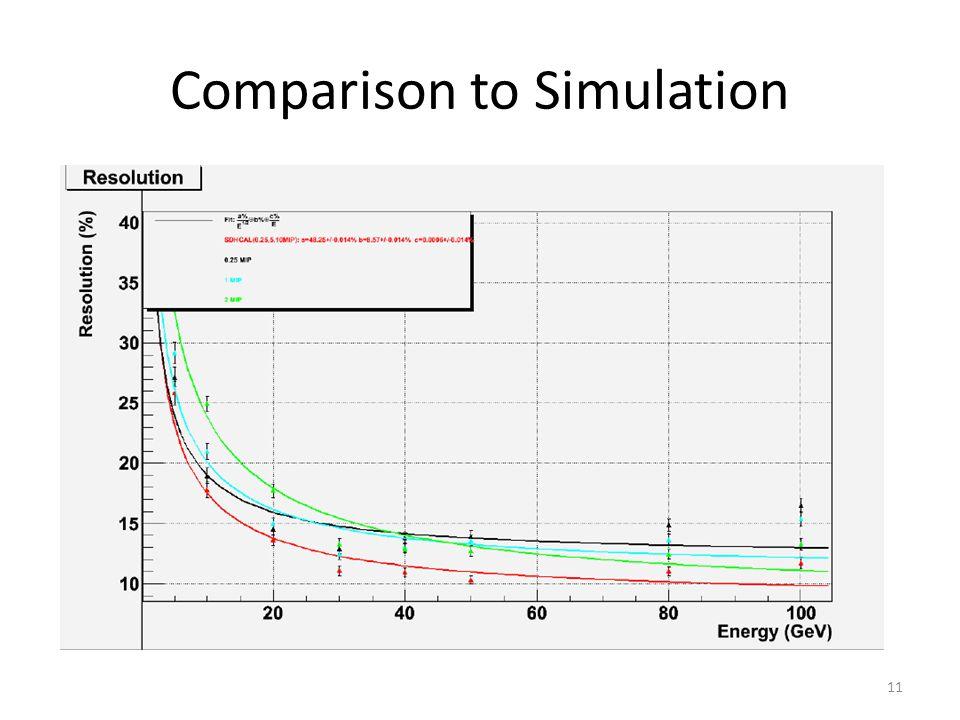 Comparison to Simulation 11
