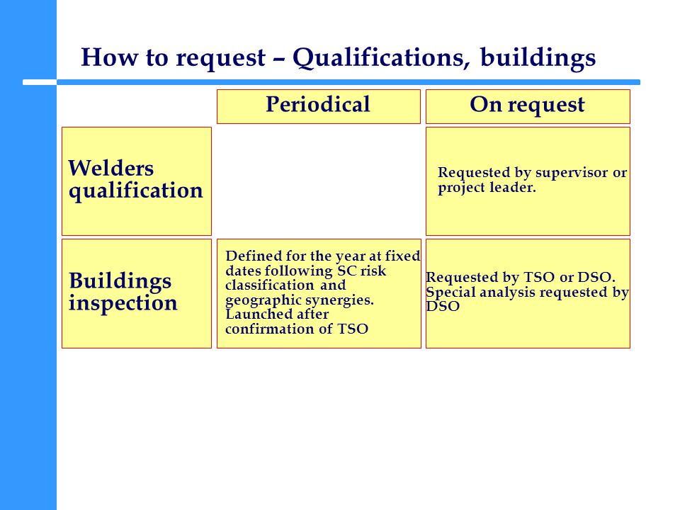 General Safety inspections – from 1 st January Directive 89/654/CEE Legislation CERN EU IS4 Les inspections de sécurité permettent dévaluer les conditions générales de sécurité et de travail.