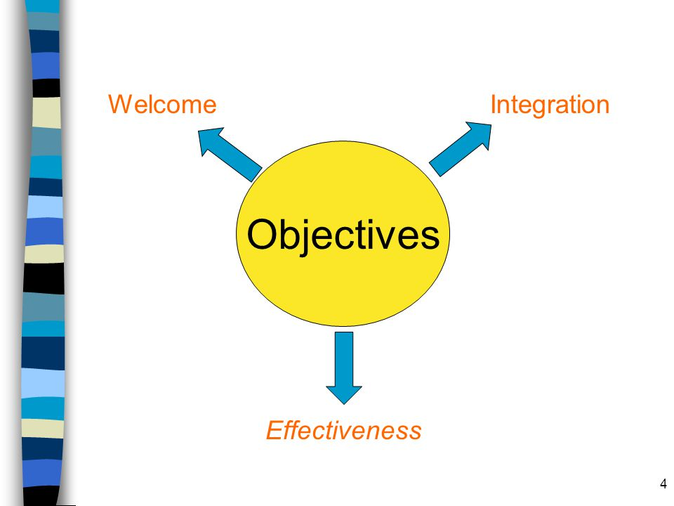 4 Objectives WelcomeIntegration Effectiveness