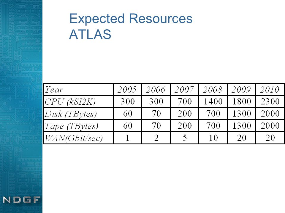 Expected Resources ATLAS