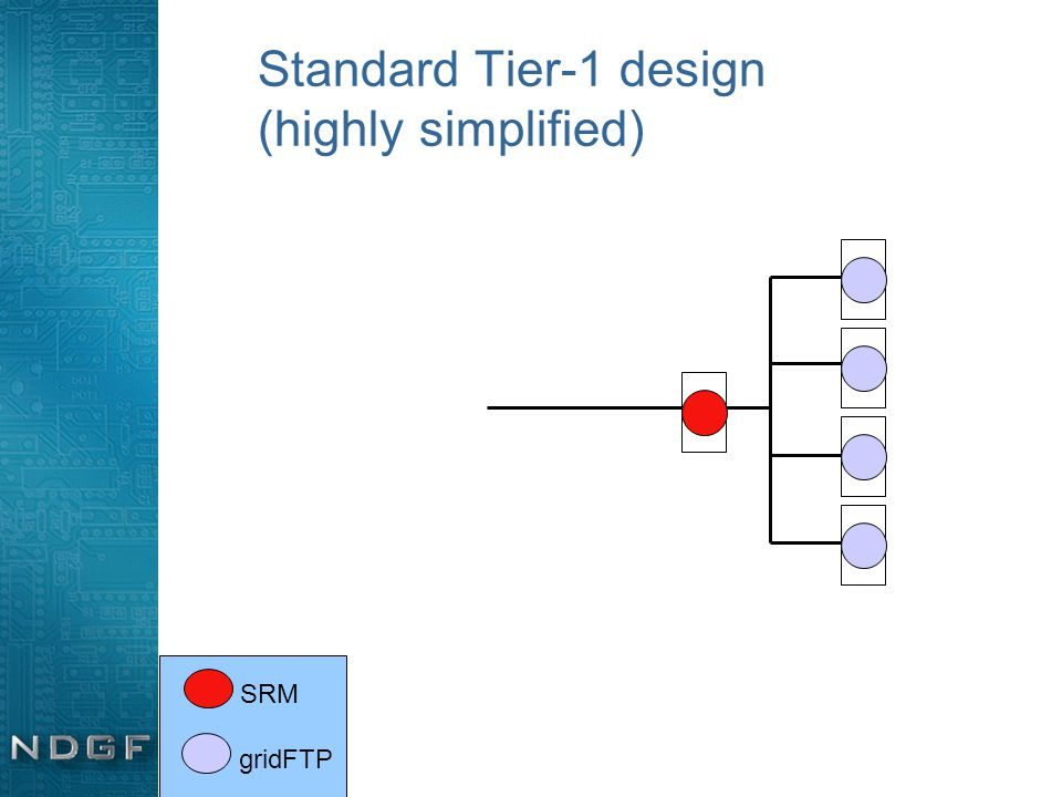 Standard Tier-1 design (highly simplified) SRM gridFTP