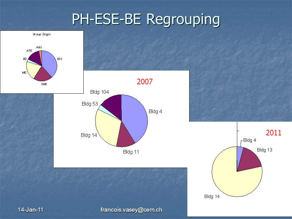14-Jan-11francois.vasey@cern.ch8 PH-ESE-BE Regrouping 2007 2011