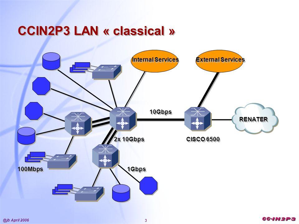 @jb April 2006 3 RENATER Internal Services CCIN2P3 LAN « classical » 1Gbps 10Gbps 100Mbps 2x 10Gbps External Services CISCO 6500