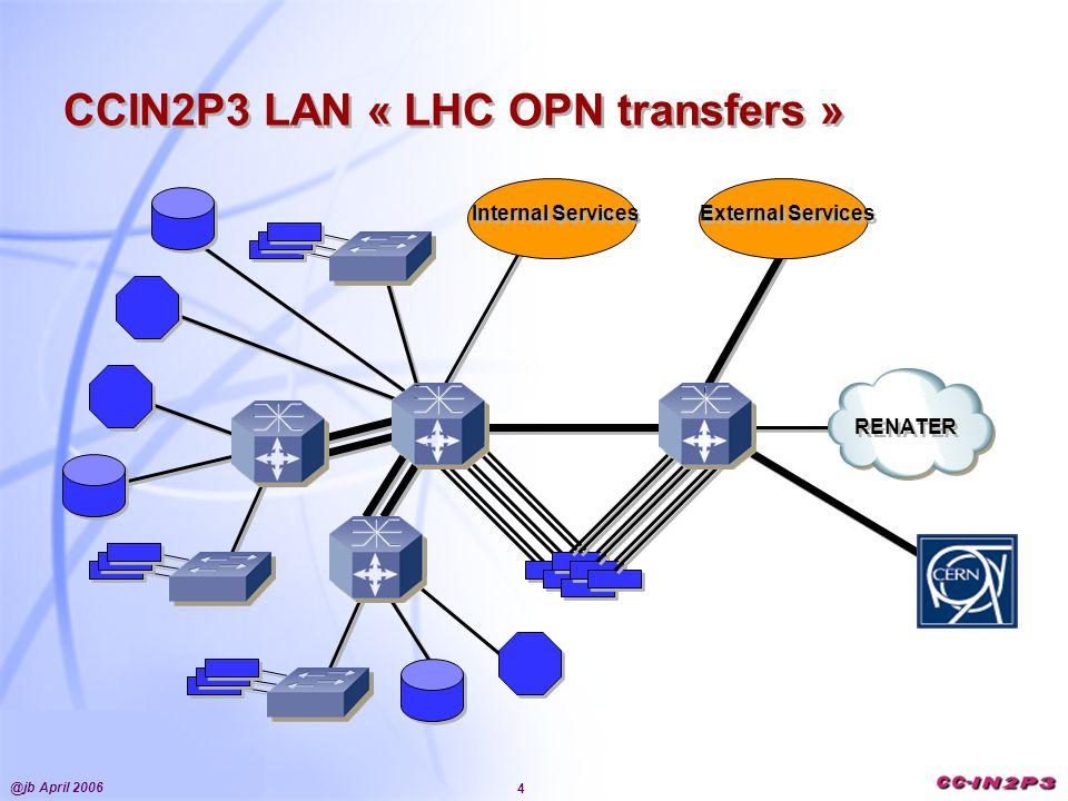 @jb April 2006 4 RENATER CCIN2P3 LAN « LHC OPN transfers » Internal Services External Services