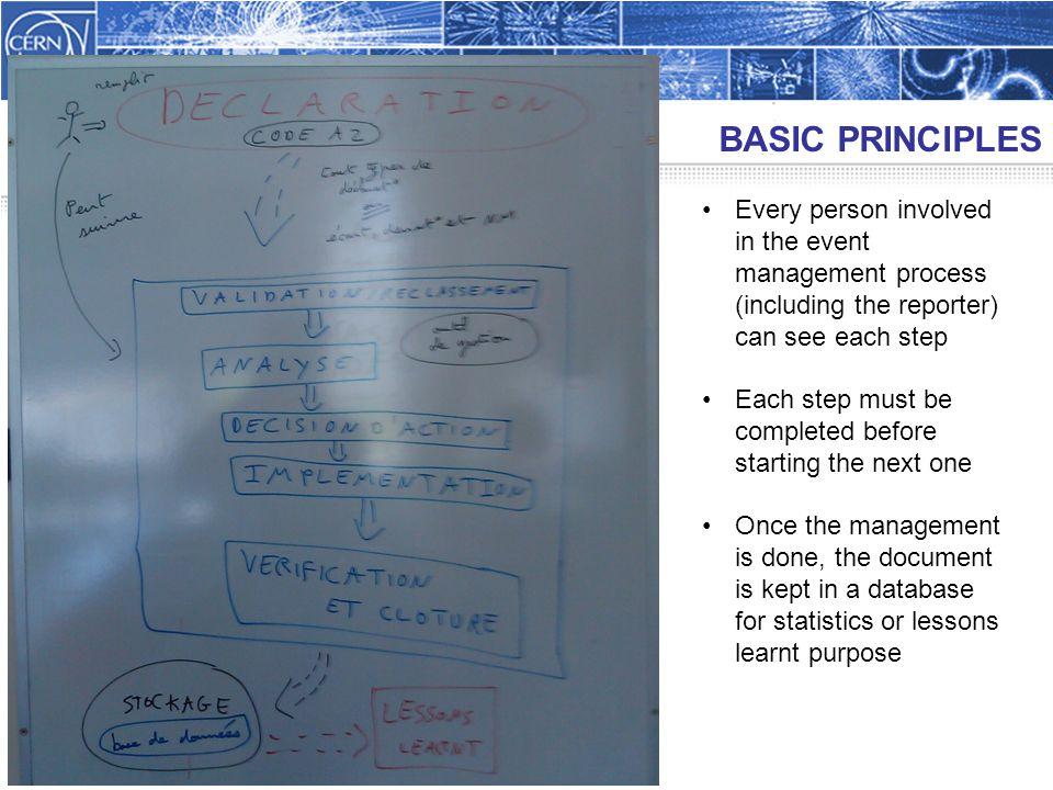 BASIC PRINCIPLES 14 April 2011A.Funken / C-E.
