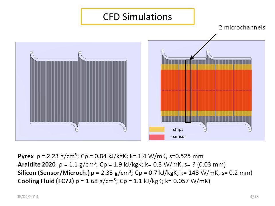 CFD Simulations 2 microchannels Pyrex ρ = 2.23 g/cm 3 ; Cp = 0.84 kJ/kgK; k= 1.4 W/mK, s=0.525 mm Araldite 2020 ρ = 1.1 g/cm 3 ; Cp = 1.9 kJ/kgK; k= 0.3 W/mK, s= .