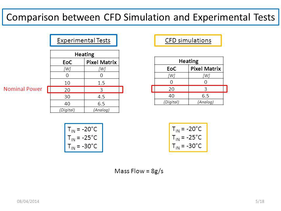 Comparison between CFD Simulation and Experimental Tests TT stand_IN TT 12-4_IN TT 7-9_SENSOR TT 2-14_OUT TT stand_OUT [˚C][°C] -13.53 -13.19-12.94-12.99 -13.53 -12.58 -6.67-9.90-4.18 -9.91 -12.37 -0.41-6.934.33 -7.11 5 4 3 2 1 10 9 8 7 6 15 14 13 12 11 T IN = -20°C TT stand_IN TT 12-4_IN TT 7-9_SENSOR TT 2-14_OUT TT stand_OUT [˚C][°C] -17.05 -16.75-16.45-16.54 -17.05 -17.16 -10.29-13.41-7.79 -14.39 -17.24 -3.70-10.291.15 -11.63 TT stand_IN TT 12-4_IN TT 7-9_SENSOR TT 2-14_OUT TT stand_OUT [˚C][°C] -23.68 -21.03-20.67-20.80 -21.21 -23.77 -14.52-17.59-11.99 -18.50 -23.82 -8.29-14.51-3.49 -15.77 T IN = -25°C T IN = -30°C Experimental Tests T stand_IN T stand_OUT 08/04/20146/18