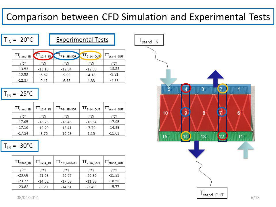 Comparison between CFD Simulation and Experimental Tests TT stand_IN TT 12-4_IN TT 7-9_SENSOR TT 2-14_OUT TT stand_OUT [˚C][°C] T IN = -20°C TT stand_IN TT 12-4_IN TT 7-9_SENSOR TT 2-14_OUT TT stand_OUT [˚C][°C] TT stand_IN TT 12-4_IN TT 7-9_SENSOR TT 2-14_OUT TT stand_OUT [˚C][°C] T IN = -25°C T IN = -30°C Experimental Tests T stand_IN T stand_OUT 08/04/20146/18
