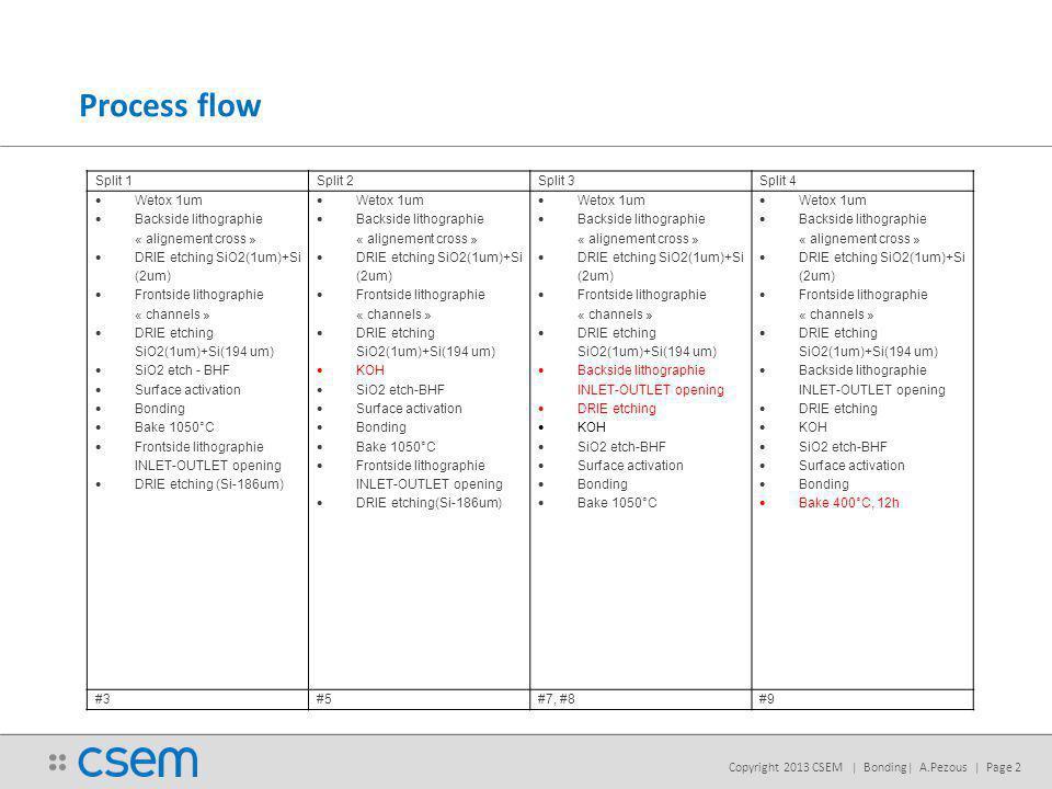Copyright 2013 CSEM | Bonding| A.Pezous | Page 2 Process flow Split 1Split 2Split 3Split 4 Wetox 1um Backside lithographie « alignement cross » DRIE e