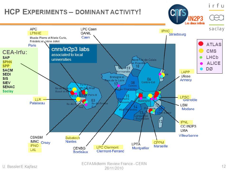 U. Bassler/E.Kajfasz ECFA Midterm Review France - CERN 26/11/2010 12 HCP E XPERIMENTS – DOMINANT ACTIVITY ! CEA-Irfu: SAP SPhN SPP SACM SEDI SIS SIEV