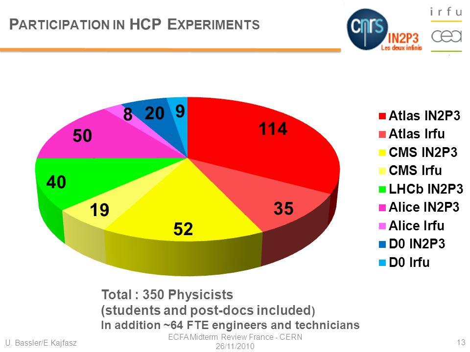 U. Bassler/E.Kajfasz ECFA Midterm Review France - CERN 26/11/2010 13 P ARTICIPATION IN HCP E XPERIMENTS CEA-Irfu: SAP SPhN SPP SACM SEDI SIS SIEV SENA