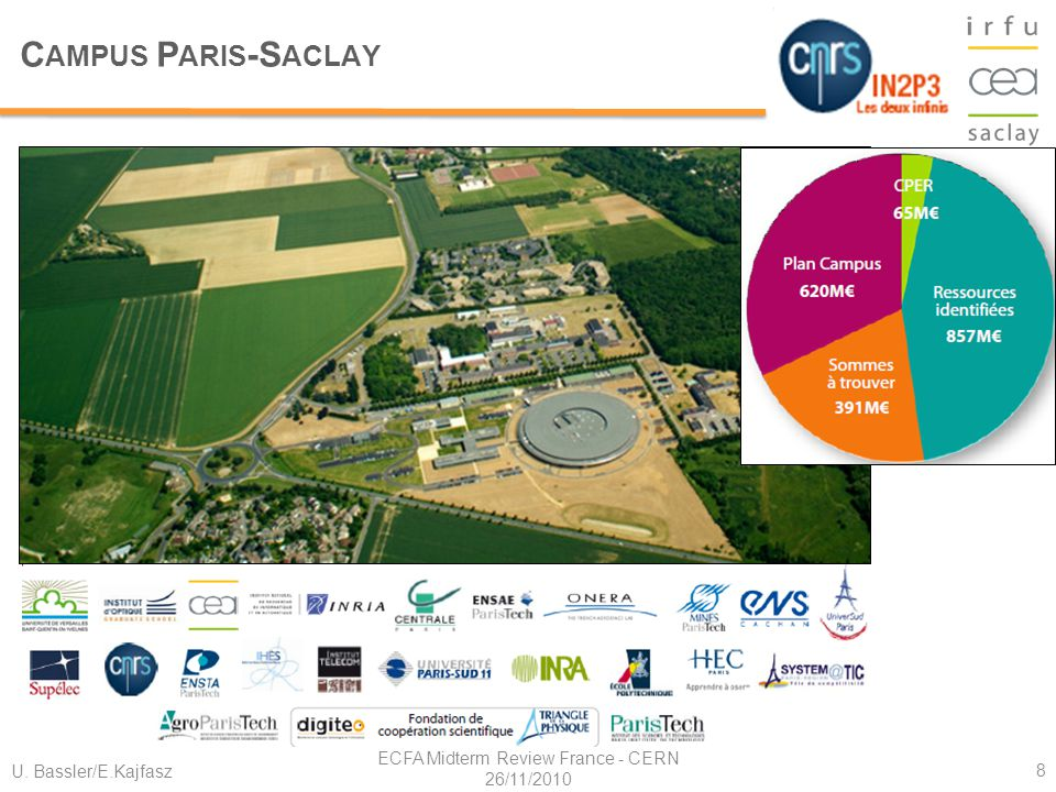 C AMPUS P ARIS -S ACLAY U. Bassler/E.Kajfasz ECFA Midterm Review France - CERN 26/11/2010 8