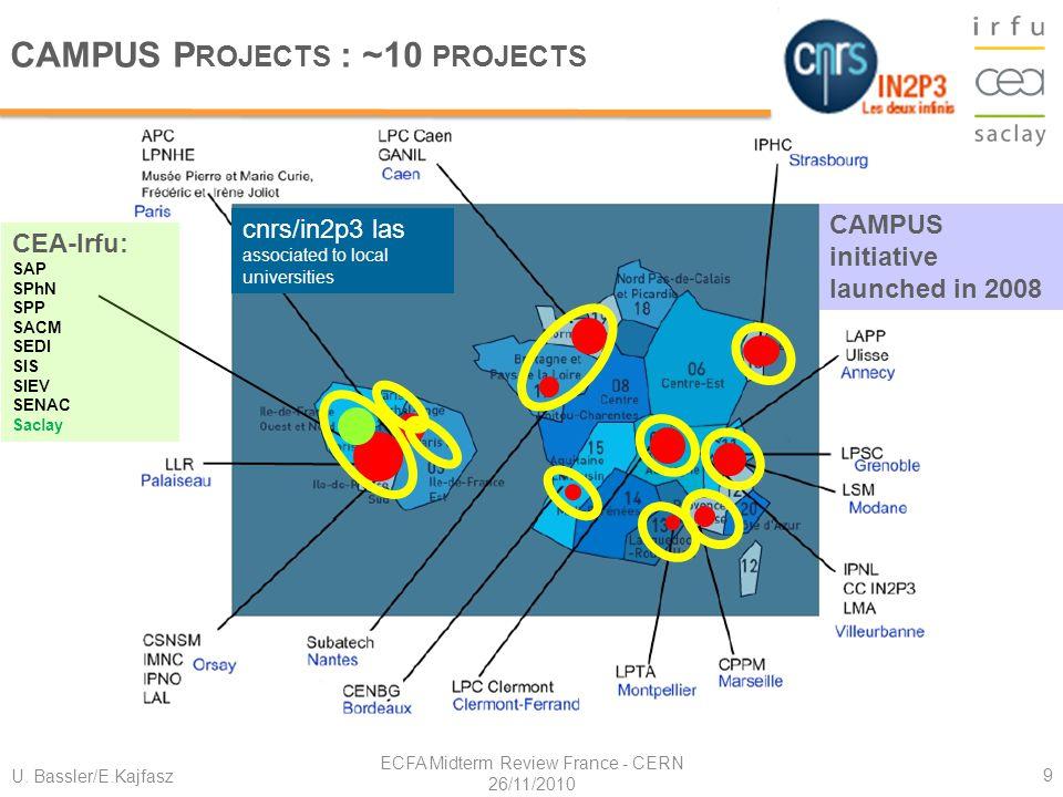 U. Bassler/E.Kajfasz ECFA Midterm Review France - CERN 26/11/2010 9 CAMPUS P ROJECTS : ~10 PROJECTS CEA-Irfu: SAP SPhN SPP SACM SEDI SIS SIEV SENAC Sa