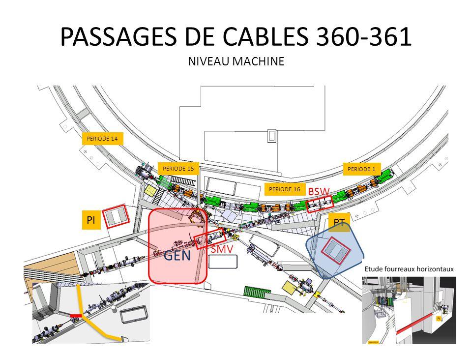 PASSAGES DE CABLES 360-361 NIVEAU MACHINE PERIODE 15 PERIODE 1 PERIODE 16 PERIODE 14 PI PT SMV BSW GEN
