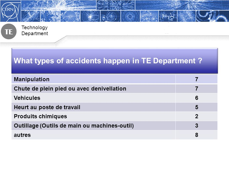 Technology Department What types of accidents happen in TE Department .