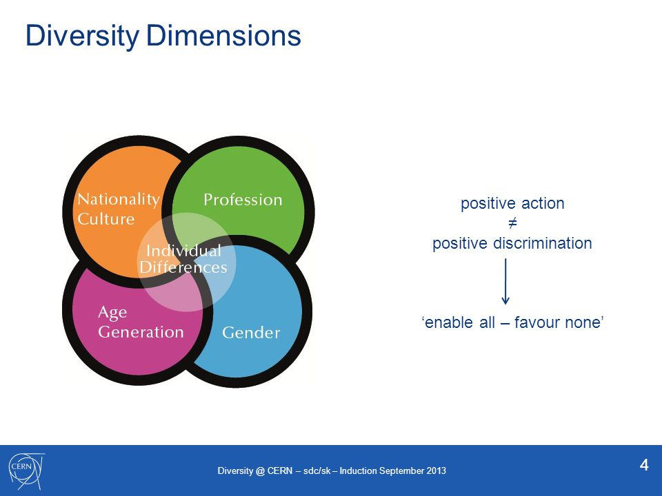 Diversity website Web site http://cern.ch/diversity Aims Dimensions Principles Implementation along 3 axes: recruitment, career development & work environment 5 Diversity @ CERN – sdc/sk – Induction September 2013
