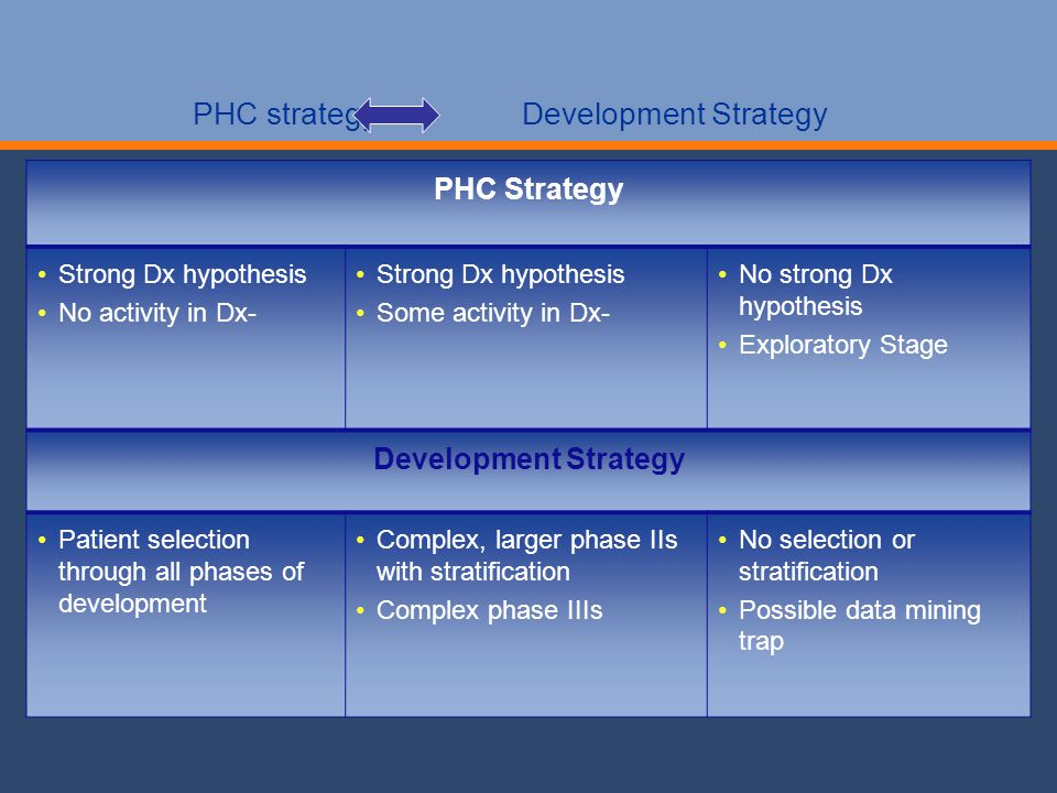 PHC strategy Development Strategy PHC Strategy Strong Dx hypothesis No activity in Dx- Strong Dx hypothesis Some activity in Dx- No strong Dx hypothesis Exploratory Stage Development Strategy Patient selection through all phases of development Complex, larger phase IIs with stratification Complex phase IIIs No selection or stratification Possible data mining trap