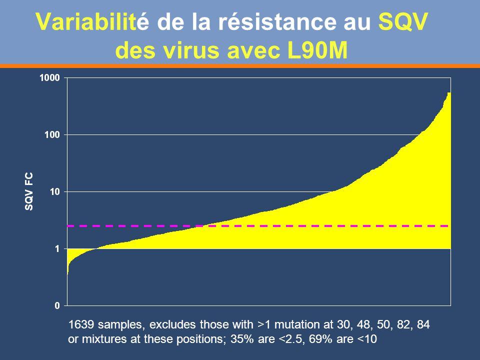 Variabilité de la résistance au SQV des virus avec L90M 1639 samples, excludes those with >1 mutation at 30, 48, 50, 82, 84 or mixtures at these positions; 35% are <2.5, 69% are <10