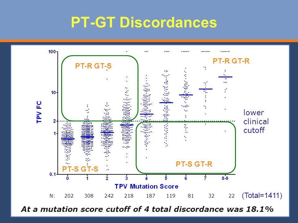 PT-GT Discordances N: 202 308 242 218 187 119 81 32 22 (Total=1411) lower clinical cutoff At a mutation score cutoff of 4 total discordance was 18.1% PT-R GT-S PT-S GT-R PT-R GT-R PT-S GT-S