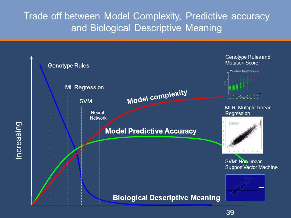 39 Trade off between Model Complexity, Predictive accuracy and Biological Descriptive Meaning Increasing Biological Descriptive Meaning Model Predictive Accuracy Model complexity Genotype Rules ML Regression SVM Genotype Rules and Mutation Score MLR: Multiple Linear Regression SVM: Non-linear Support Vector Machine Neural Network