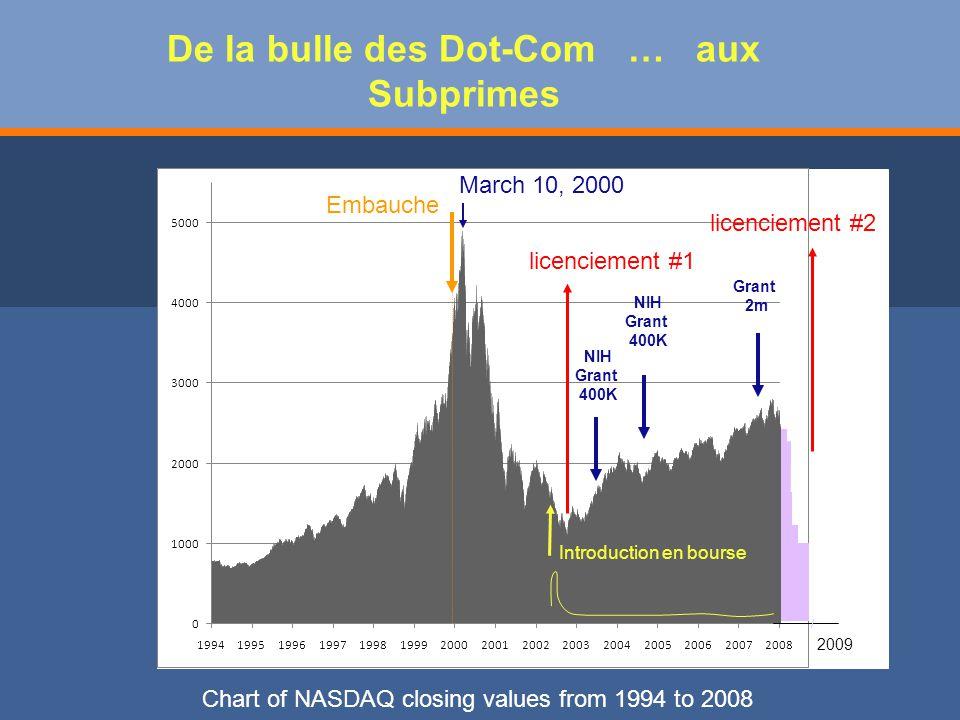 De la bulle des Dot-Com … aux Subprimes Chart of NASDAQ closing values from 1994 to 2008 March 10, 2000 Introduction en bourse licenciement #1 NIH Grant 400K NIH Grant 400K Grant 2m licenciement #2 Embauche 2009