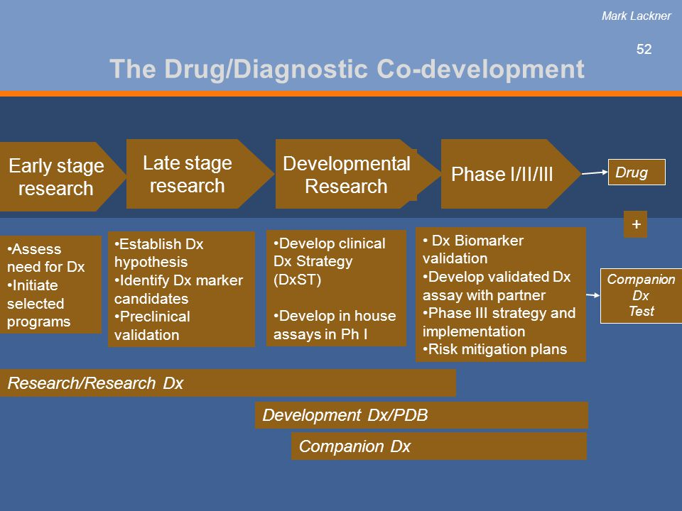 52 The Drug/Diagnostic Co-development Establish Dx hypothesis Identify Dx marker candidates Preclinical validation Develop clinical Dx Strategy (DxST) Develop in house assays in Ph I Assess need for Dx Initiate selected programs Phase I/II/III Developmental Research Early stage research Late stage research Dx Biomarker validation Develop validated Dx assay with partner Phase III strategy and implementation Risk mitigation plans Research/Research Dx Development Dx/PDB Companion Dx Drug Companion Dx Test + Mark Lackner
