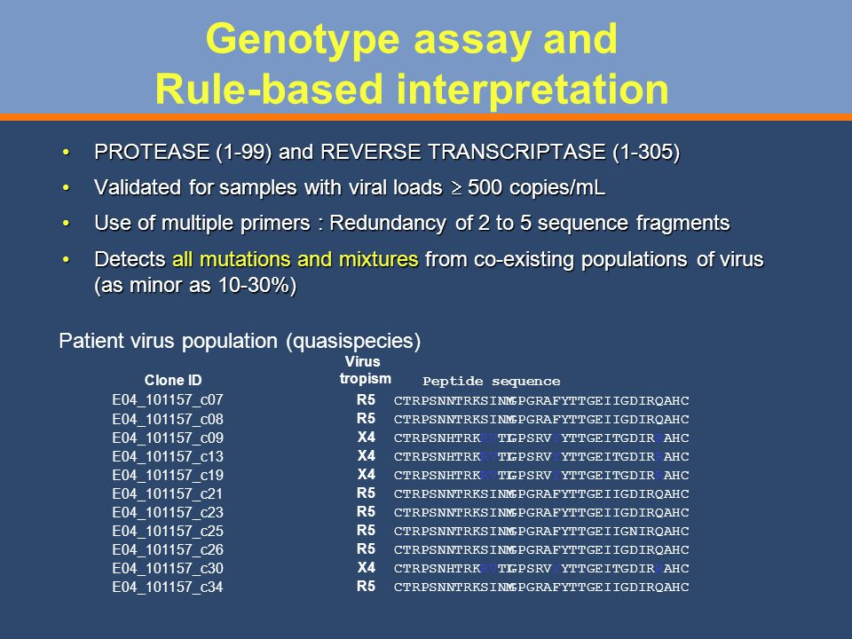 Genotype assay and Rule-based interpretation PROTEASE (1-99) and REVERSE TRANSCRIPTASE (1-305)PROTEASE (1-99) and REVERSE TRANSCRIPTASE (1-305) Validated for samples with viral loads 500 copies/mLValidated for samples with viral loads 500 copies/mL Use of multiple primers : Redundancy of 2 to 5 sequence fragmentsUse of multiple primers : Redundancy of 2 to 5 sequence fragments Detects all mutations and mixtures from co-existing populations of virus (as minor as 10-30%)Detects all mutations and mixtures from co-existing populations of virus (as minor as 10-30%) Clone ID Virus tropism Peptide sequence E04_101157_c07 R5 CTRPSNNTRKSINMGPGRAFYTTGEIIGDIRQAHC E04_101157_c08 R5 CTRPSNNTRKSINMGPGRAFYTTGEIIGDIRQAHC E04_101157_c09 X4 CTRPSNHTRKRVTLGPSRVYYTTGEITGDIRRAHC E04_101157_c13 X4 CTRPSNHTRKRVTLGPSRVYYTTGEITGDIRRAHC E04_101157_c19 X4 CTRPSNHTRKRVTLGPSRVYYTTGEITGDIRRAHC E04_101157_c21 R5 CTRPSNNTRKSINMGPGRAFYTTGEIIGDIRQAHC E04_101157_c23 R5 CTRPSNNTRKSINMGPGRAFYTTGEIIGDIRQAHC E04_101157_c25 R5 CTRPSNNTRKSINMGPGRAFYTTGEIIGNIRQAHC E04_101157_c26 R5 CTRPSNNTRKSINMGPGRAFYTTGEIIGDIRQAHC E04_101157_c30 X4 CTRPSNHTRKRVTLGPSRVYYTTGEITGDIRRAHC E04_101157_c34 R5 CTRPSNNTRKSINMGPGRAFYTTGEIIGDIRQAHC Patient virus population (quasispecies)