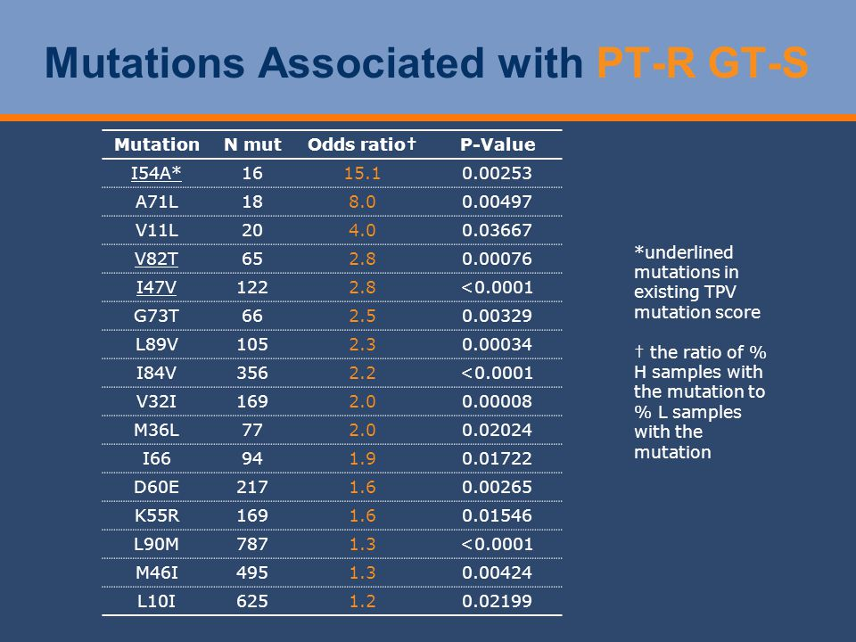 Mutations Associated with PT-R GT-S MutationN mutOdds ratioP-Value I54A*1615.10.00253 A71L188.00.00497 V11L204.00.03667 V82T652.80.00076 I47V1222.8<0.0001 G73T662.50.00329 L89V1052.30.00034 I84V3562.2<0.0001 V32I1692.00.00008 M36L772.00.02024 I66941.90.01722 D60E2171.60.00265 K55R1691.60.01546 L90M7871.3<0.0001 M46I4951.30.00424 L10I6251.20.02199 *underlined mutations in existing TPV mutation score the ratio of % H samples with the mutation to % L samples with the mutation