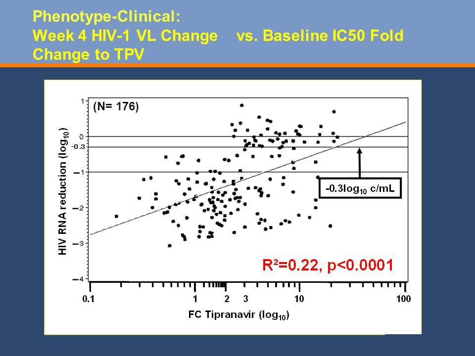 (N= 176) Phenotype-Clinical: Week 4 HIV-1 VL Change vs. Baseline IC50 Fold Change to TPV