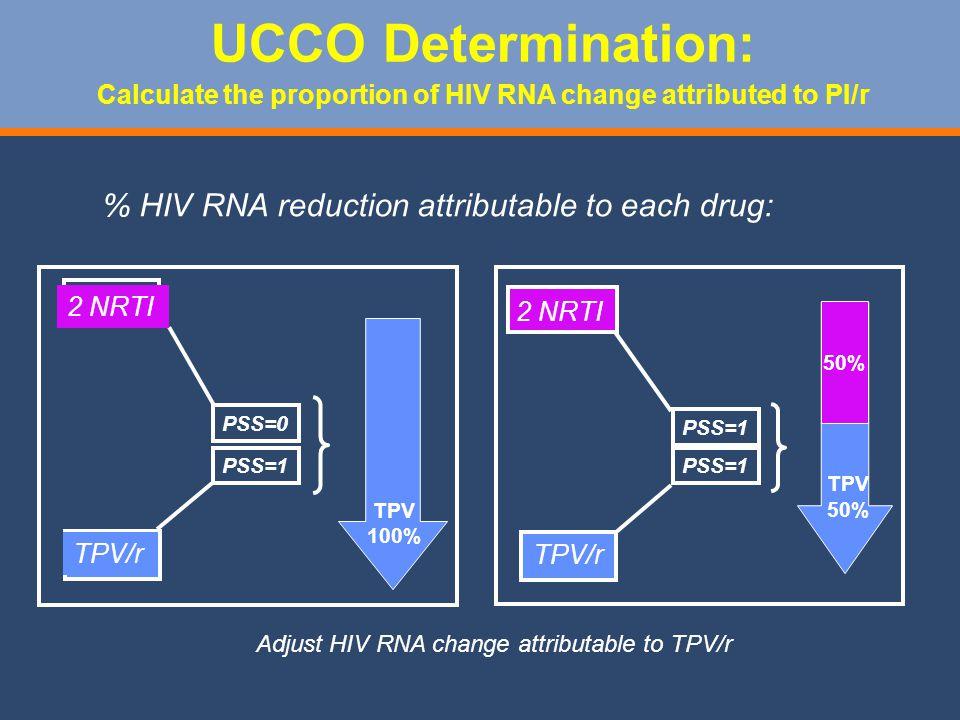 Adjust HIV RNA change attributable to TPV/r % HIV RNA reduction attributable to each drug: TPV 50% PSS=0 UCCO Determination: Calculate the proportion of HIV RNA change attributed to PI/r PSS=1 2 NRTI TPV/r 2 NRTI TPV/r TPV 100%