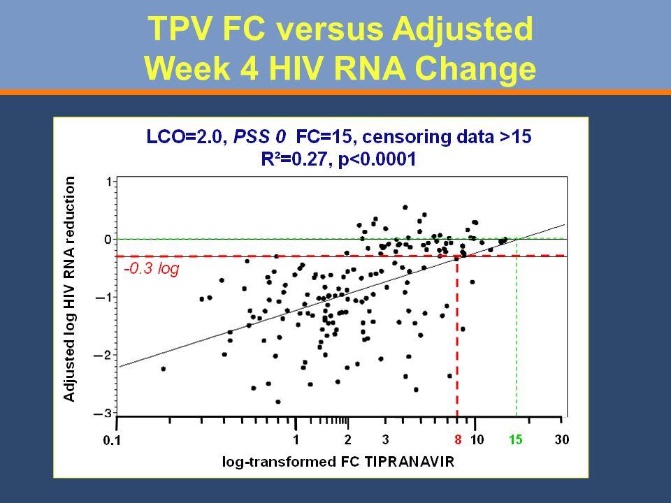 TPV FC versus Adjusted Week 4 HIV RNA Change