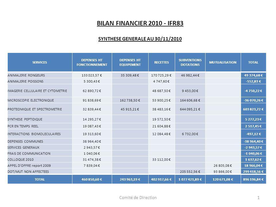 BILAN FINANCIER 2010 - IFR83 SYNTHESE GENERALE AU 30/11/2010 SERVICES DEPENSES HT FONCTIONNEMENT DEPENSES HT EQUIPEMENT RECETTES SUBVENTIONS DOTATIONS MUTUALISATIONTOTAL ANIMALERIE RONGEURS133 023,57 35 309,48 170 725,29 46 982,44 49 374,68 ANIMALERIE POISSONS5 300,43 4 747,60 -552,83 IMAGERIE CELLULAIRE ET CYTOMETRIE62 890,72 48 687,50 9 453,00 -4 750,22 MICROSCOPIE ELECTRONIQUE91 838,69 162 738,50 53 900,25 164 606,68 -36 070,26 PROTEOMIQUE ET SPECTROMETRIE32 839,44 45 915,21 38 483,16 644 095,21 603 823,72 SYNTHESE PEPTIDIQUE14 295,27 19 572,50 5 277,23 PCR EN TEMPS REEL19 087,43 21 604,88 2 517,45 INTERACTIONS BIOMOLECULAIRES19 313,60 12 084,48 6 732,00 -497,12 DEPENSES COMMUNES38 964,40 -38 964,40 SERVICES GENERAUX2 943,57 -2 943,57 FRAIS DE COMMUNICATION1 040,06 -1 040,06 COLLOQUE 201031 474,38 33 112,00 1 637,62 APPEL D OFFRE report 20097 839,04 26 805,08 18 966,04 DOT/MUT NON AFFECTEES 205 552,56 93 866,00 299 418,56 TOTAL460 850,60 243 963,19 402 917,66 1 077 421,89 120 671,08 896 196,84 1Comité de Direction