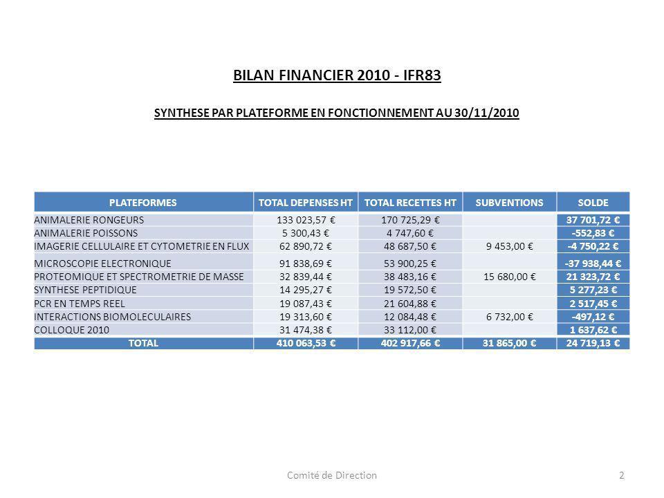 BILAN FINANCIER 2010 - IFR83 SYNTHESE PAR PLATEFORME EN FONCTIONNEMENT AU 30/11/2010 PLATEFORMESTOTAL DEPENSES HTTOTAL RECETTES HTSUBVENTIONSSOLDE ANIMALERIE RONGEURS133 023,57 170 725,29 37 701,72 ANIMALERIE POISSONS5 300,43 4 747,60 -552,83 IMAGERIE CELLULAIRE ET CYTOMETRIE EN FLUX62 890,72 48 687,50 9 453,00 -4 750,22 MICROSCOPIE ELECTRONIQUE91 838,69 53 900,25 -37 938,44 PROTEOMIQUE ET SPECTROMETRIE DE MASSE32 839,44 38 483,16 15 680,00 21 323,72 SYNTHESE PEPTIDIQUE14 295,27 19 572,50 5 277,23 PCR EN TEMPS REEL19 087,43 21 604,88 2 517,45 INTERACTIONS BIOMOLECULAIRES19 313,60 12 084,48 6 732,00 -497,12 COLLOQUE 201031 474,38 33 112,00 1 637,62 TOTAL410 063,53 402 917,66 31 865,00 24 719,13 2Comité de Direction