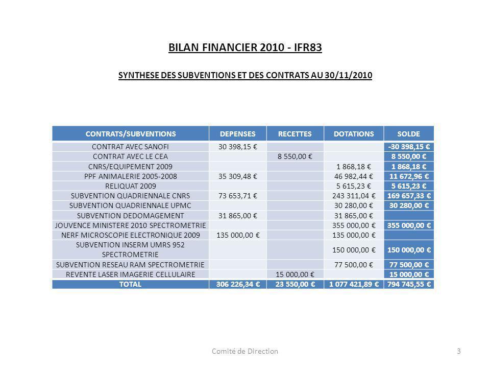 BILAN FINANCIER 2010 - IFR83 SYNTHESE DES SUBVENTIONS ET DES CONTRATS AU 30/11/2010 CONTRATS/SUBVENTIONSDEPENSESRECETTESDOTATIONSSOLDE CONTRAT AVEC SANOFI30 398,15 -30 398,15 CONTRAT AVEC LE CEA 8 550,00 CNRS/EQUIPEMENT 2009 1 868,18 PPF ANIMALERIE 2005-200835 309,48 46 982,44 11 672,96 RELIQUAT 2009 5 615,23 SUBVENTION QUADRIENNALE CNRS 73 653,71 243 311,04 169 657,33 SUBVENTION QUADRIENNALE UPMC 30 280,00 SUBVENTION DEDOMAGEMENT 31 865,00 JOUVENCE MINISTERE 2010 SPECTROMETRIE 355 000,00 NERF MICROSCOPIE ELECTRONIQUE 2009 135 000,00 SUBVENTION INSERM UMRS 952 SPECTROMETRIE 150 000,00 SUBVENTION RESEAU RAM SPECTROMETRIE 77 500,00 REVENTE LASER IMAGERIE CELLULAIRE 15 000,00 TOTAL306 226,34 23 550,00 1 077 421,89 794 745,55 3Comité de Direction