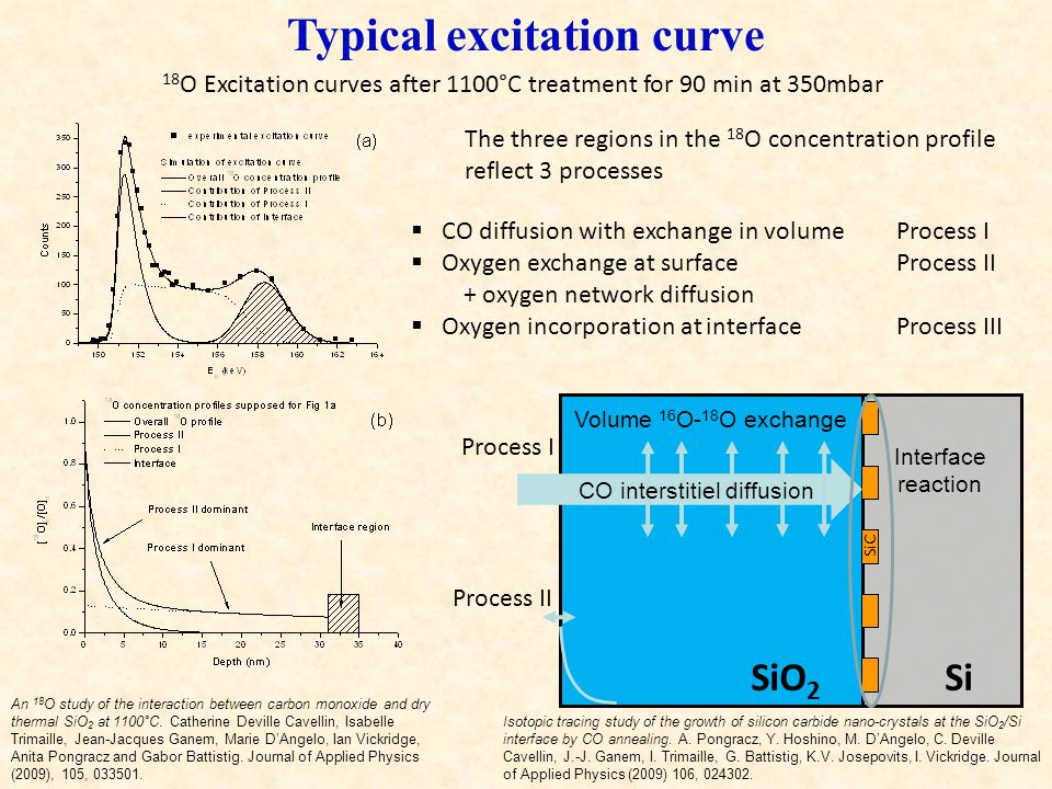Typical excitation curve 18 O Excitation curves after 1100°C treatment for 90 min at 350mbar The three regions in the 18 O concentration profile refle