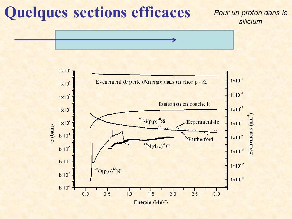 Augmenter l angle solide des détecteurs de particules, sans perdre en résolution en énergie Réduire dose nécessaire pour obtenir spectres utiles (Aussi polymères, hydrogène …)