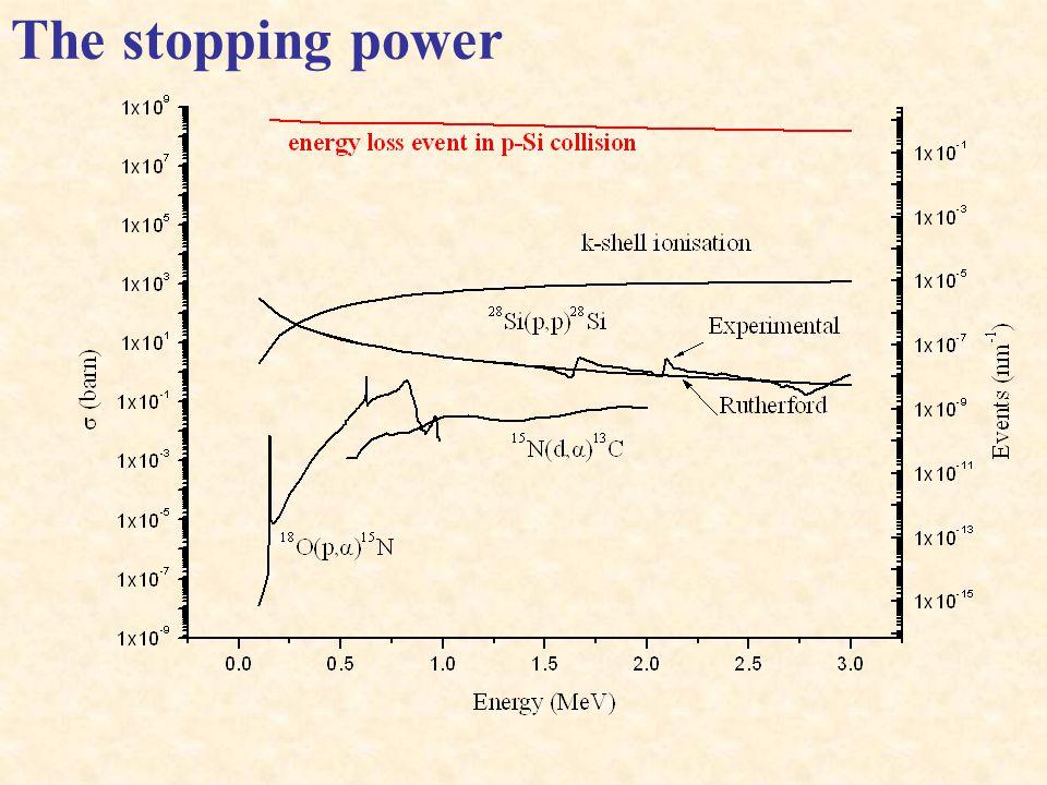 x E E- E Units : eV cm 2 atom -1 eV cm 2 g -1 eV nm -1 N atoms cm -3 Density g cm -3